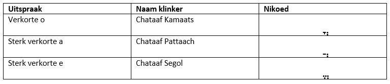 Een afbeelding van een tabel met uitspraak, naam klinker & nikoed van de Hebreeuwse klinkers (pdf van dit artikel op te vragen via info@ouryeshua.com)